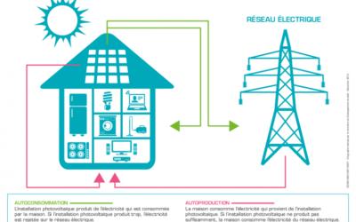 L'autoconsommation d'énergie, est-ce une bonne idée ?